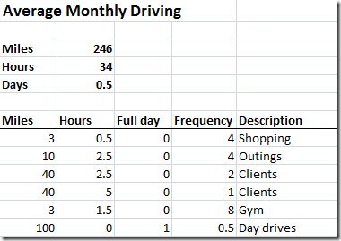MonthlyDriving