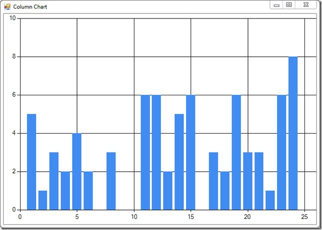 Simulation Chart