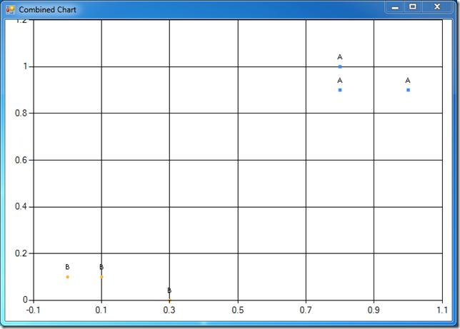 Labeled scatterplot