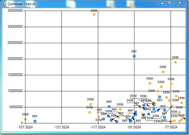 Latitude vs Population chart