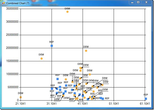 Longitude vs Population chart