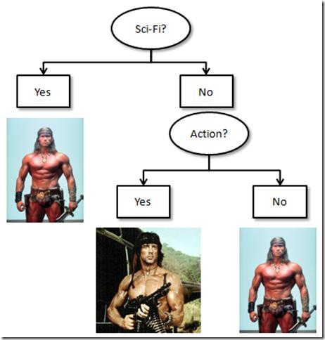 Deciding actor in 2 questions