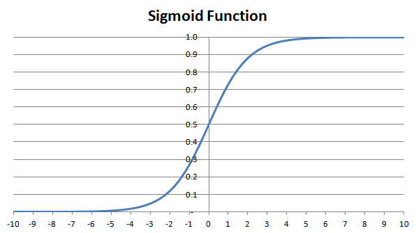 Plot of Sigmoid Function