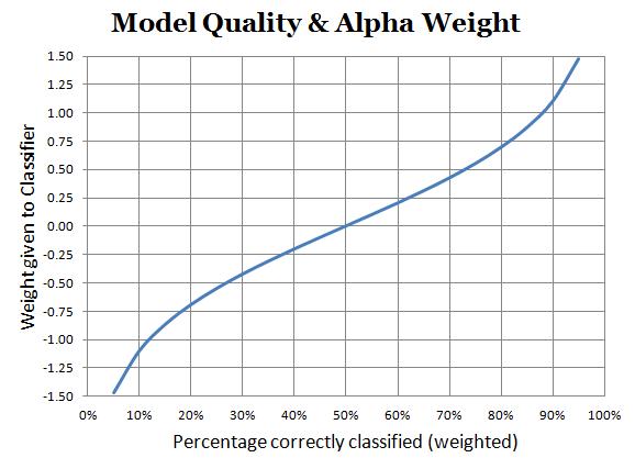 Alpha-vs-Error