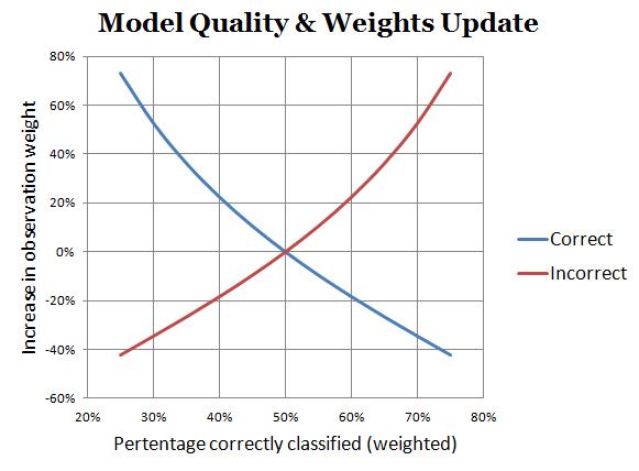 Weights-vs-Error