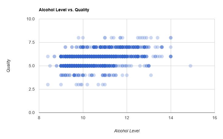 Alcohol Level vs Quality