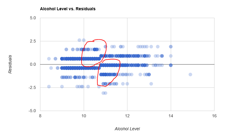 Alcohol levels vs Residuals