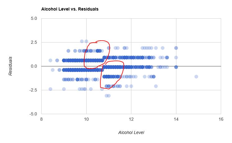 Alcohol levels vs Residuals