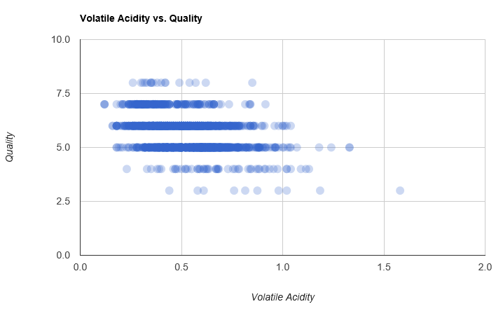 Volatile Acidity vs Quality