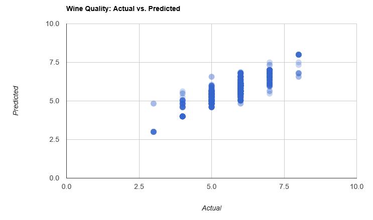 Actual vs Predicted