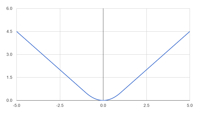 Huber loss function