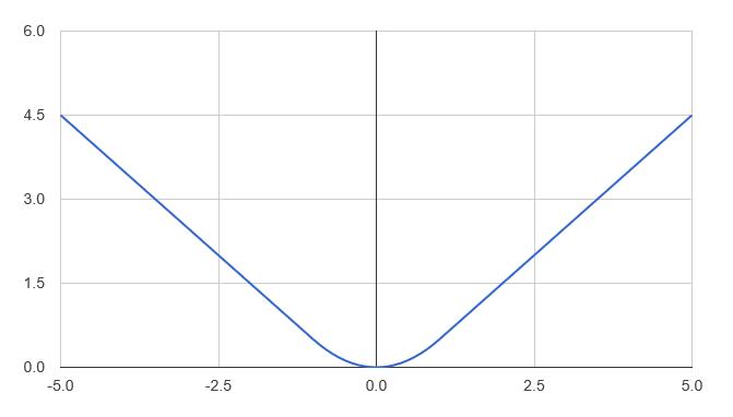 Huber loss function