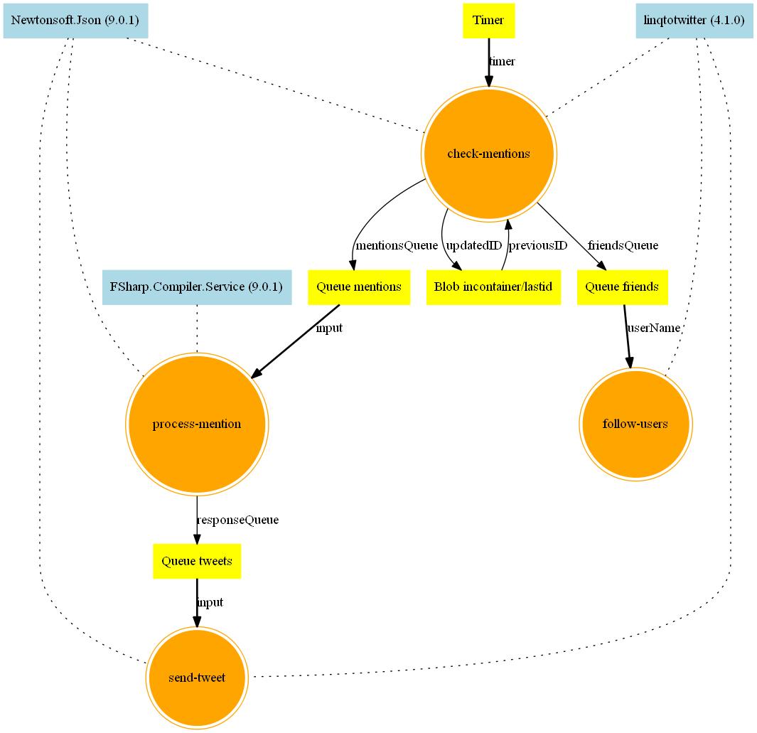 fsibot-serverless App Diagram