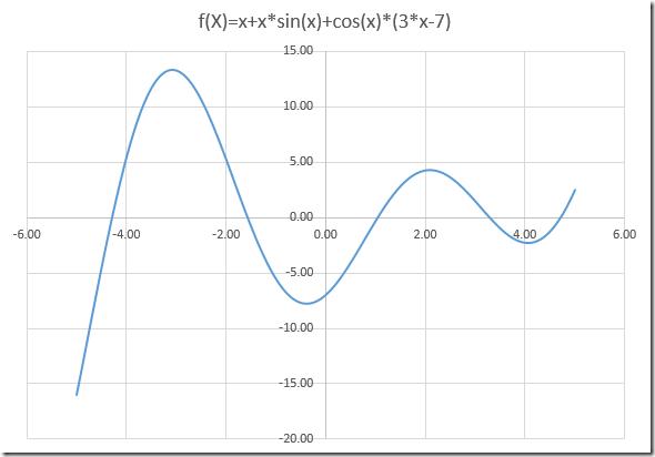 Wavy function plot